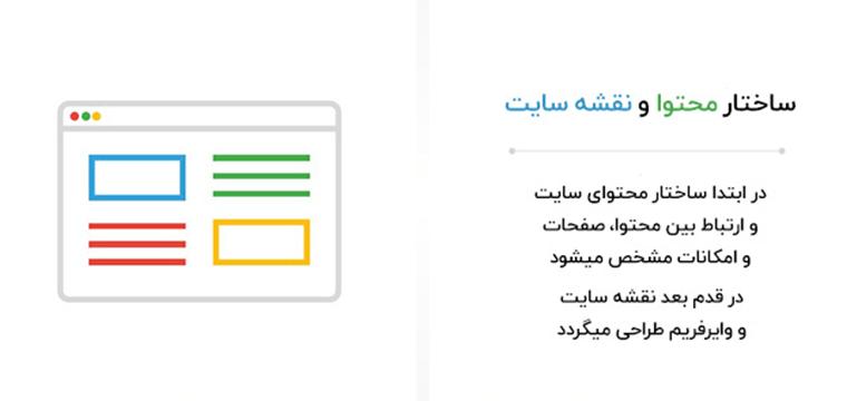 تدوین استراتژی و ساختار محتوای سایت قبل از شروع فرآیند طراحی
