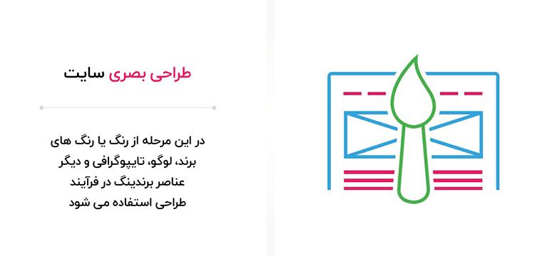 طراحی صفحه اصلی نقطه عطف خدمات طراحی سایت