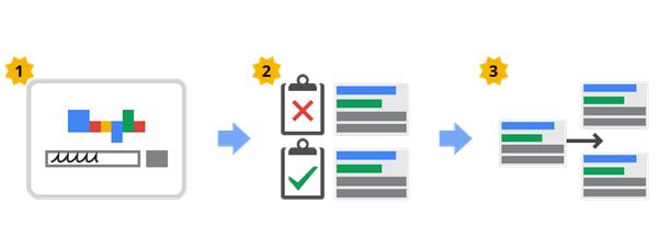 قوانین گوگل ادز